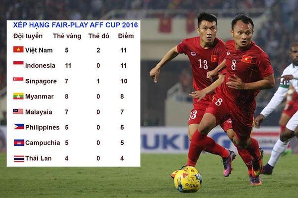 Việt Nam bị đánh giá đá xấu nhất AFF Cup 2016