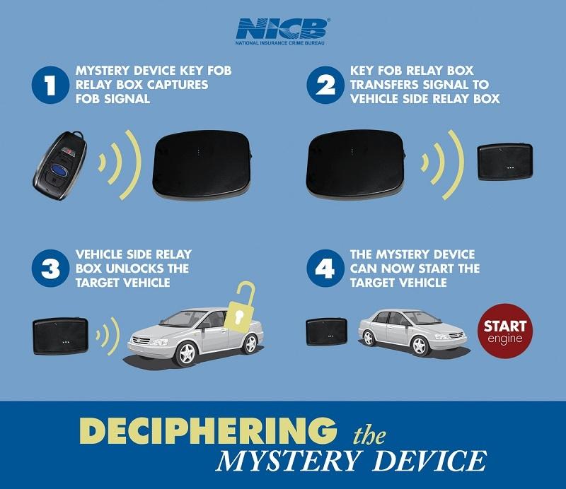 Xuất hiện 'công nghệ' mới trộm xe ô tô khởi động bằng nút bấm