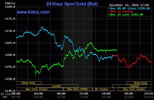 Giá vàng hôm nay 13/12: Ba yếu tố ép vàng giảm giá