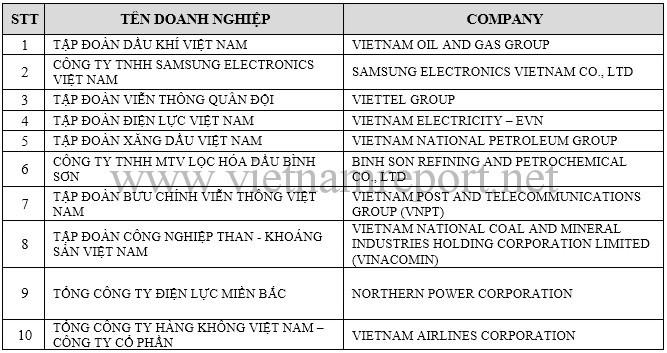 Công bố 500 doanh nghiệp lớn nhất Việt Nam 2016