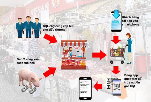 """Hôm nay, dân Sài Gòn """"soi"""" thịt heo qua smartphone"""