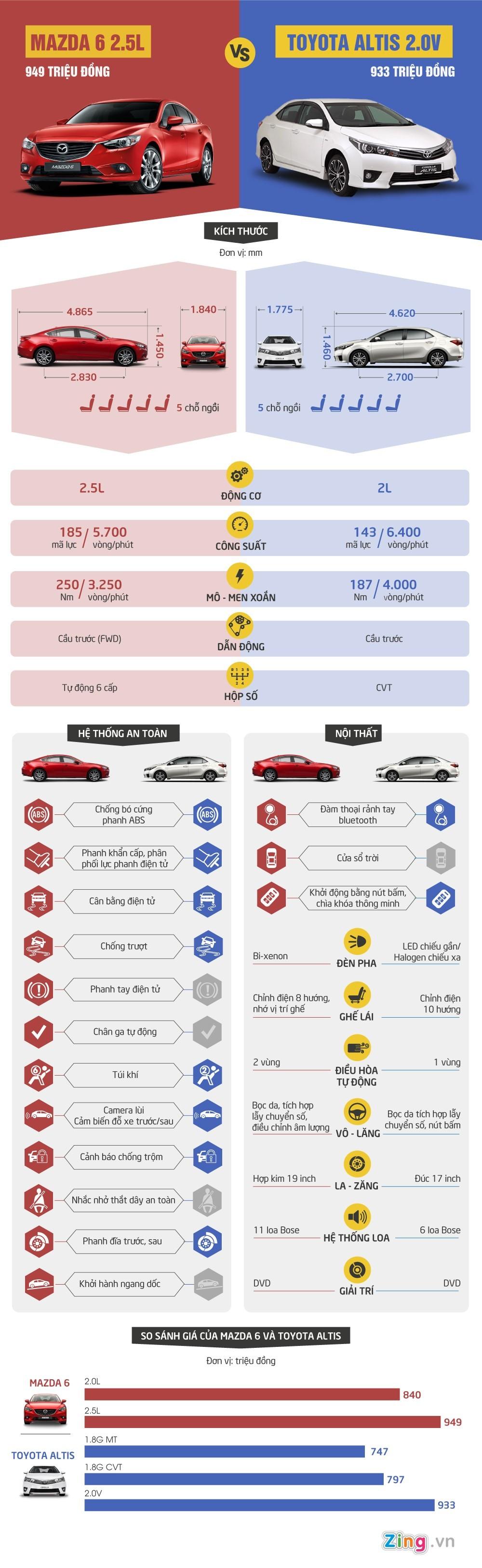 So sánh Mazda 6 và Toyota Altis, Mazda 6, Toyota Altis, so sánh Toyota Altis và Mazda 6