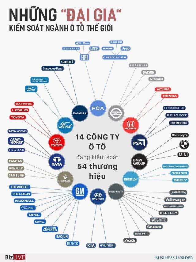Những 'đại gia' kiểm soát ngành ô tô trên thế giới