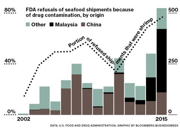 Đường đi bí ẩn và nỗi sợ tôm Trung Quốc của Mỹ