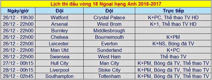 Lịch thi đấu, trực tiếp Ngoại hạng Anh vòng 18