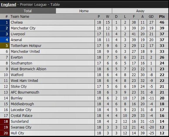 Kết quả Ngoại hạng Anh, BXH Premier League vòng 18