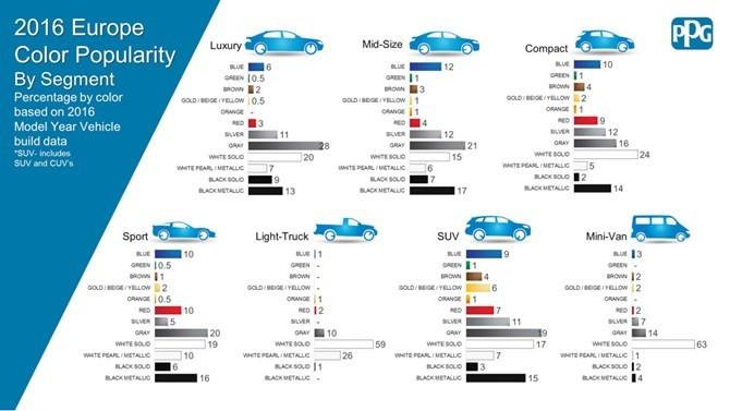 Ô tô màu trắng hút khách nhất trong năm 2016