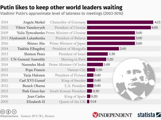 Vì sao Putin luôn để lãnh đạo khác phải chờ?