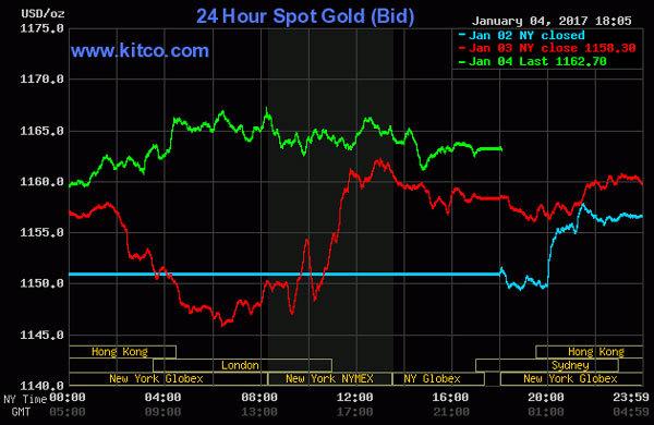 Giá vàng hôm nay 5/1: Ngưng 'cơn gió ngược', vàng tăng nhanh