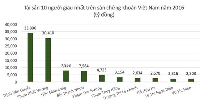 Nơi nào sinh ra nhiều người giàu nhất Việt Nam?