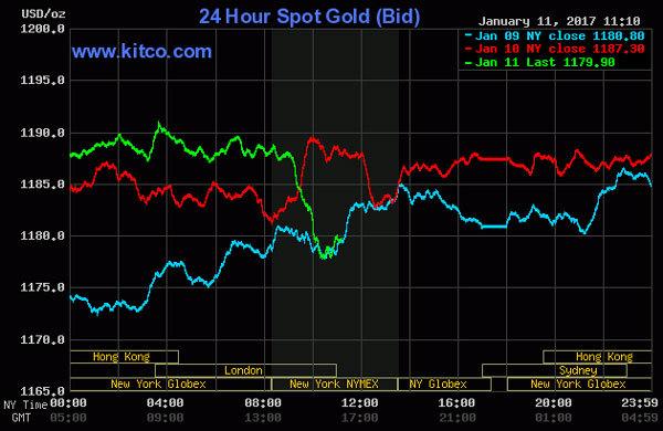 Giá vàng hôm nay 12/1: Chao đảo theo đồng USD - ảnh 2
