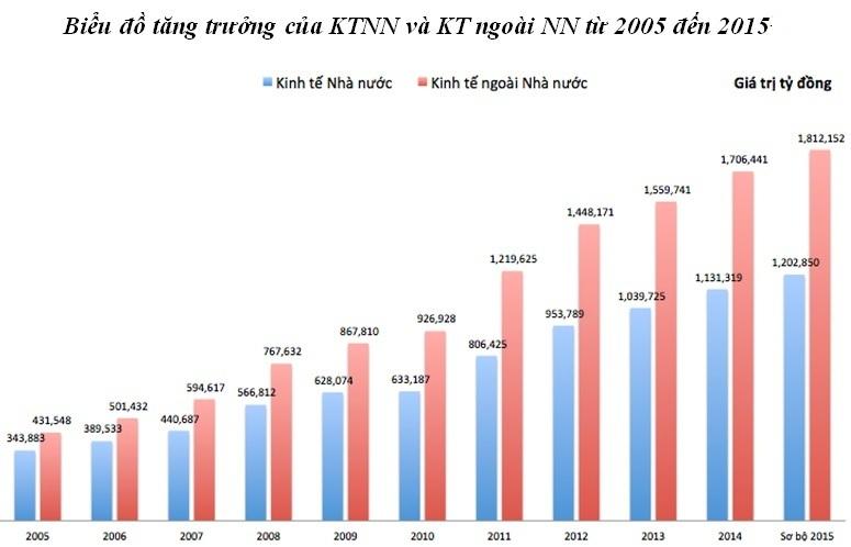 Kinh tế tư nhân: Sức mạnh phát triển của Việt Nam