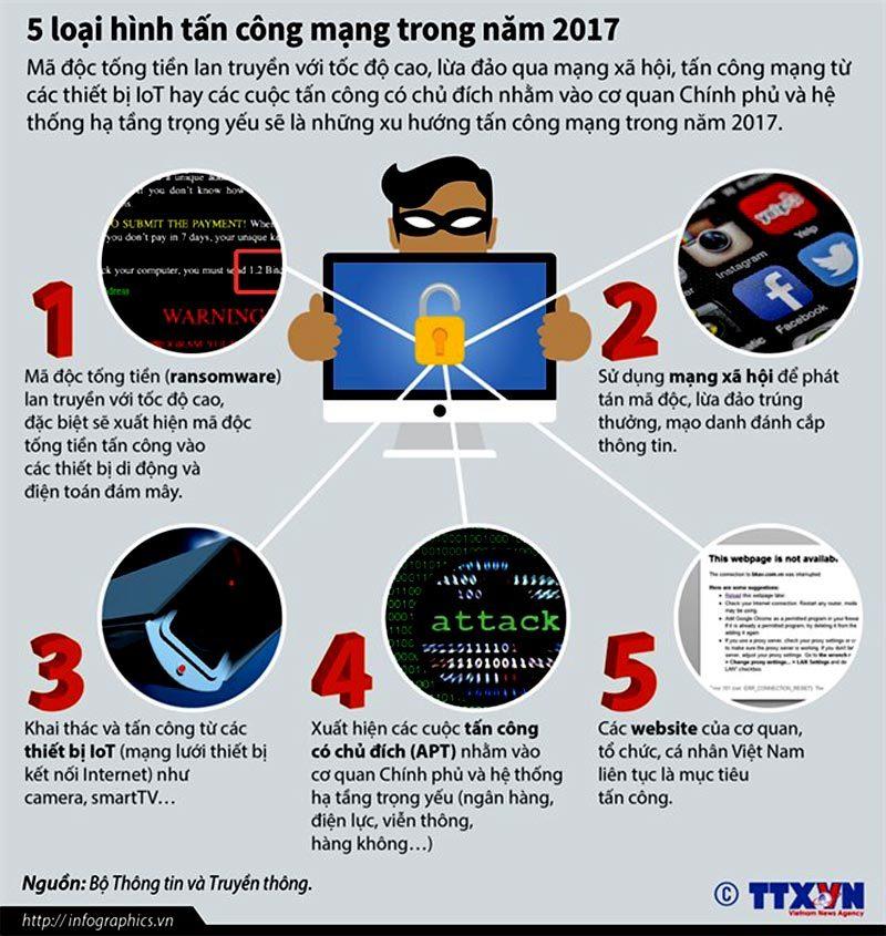 Cảnh báo 5 loại hình tấn công mạng trong năm 2017