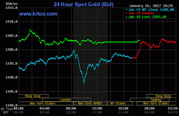 Giá vàng hôm nay 17/1: Tăng nhanh tiến vào 'thời của Trump'