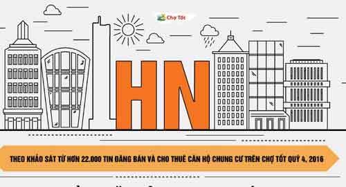 Chung cư Hà Nội tăng giá cuối năm – VietNamNet