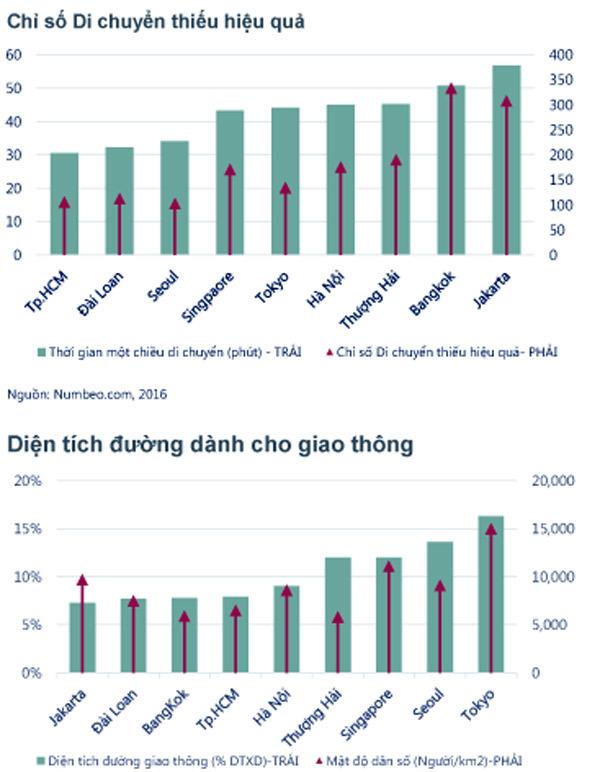 Phí đỗ xe ở Hà Nội cao hơn cả Bangkok, Jakarta