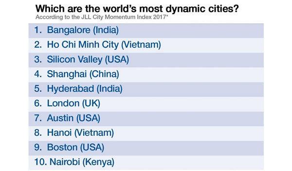 HN và TP.HCM lọt TOP 10 thành phố năng động nhất thế giới