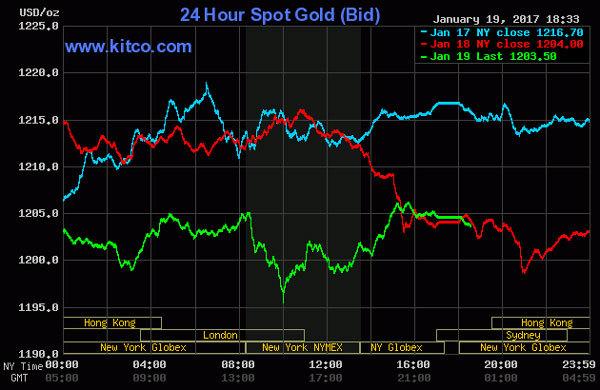 Giá vàng hôm nay 20/1: Lao dốc không ngừng sau khi lên đỉnh