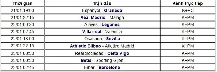 La Liga vòng 19