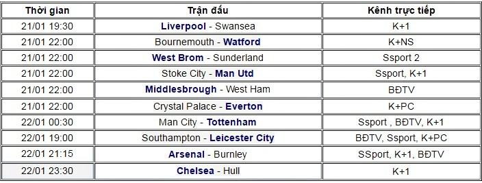 Ngoại hạng Anh vòng 22