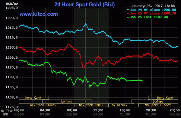 Giá vàng hôm nay 27/1: Lao dốc vì kỷ lục 120 năm