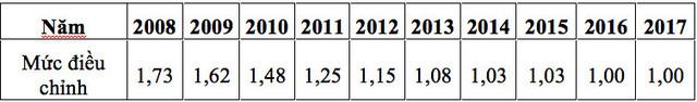 Từ 2/2017: Những điều chỉnh về tiền lương và bảo hiểm