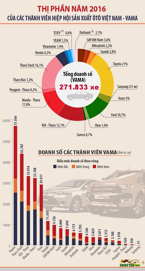 Doanh nghiệp nào bán nhiều ô tô nhất Việt Nam 2016?