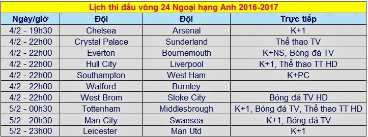 Lịch thi đấu, trực tiếp Ngoại hạng Anh vòng 24