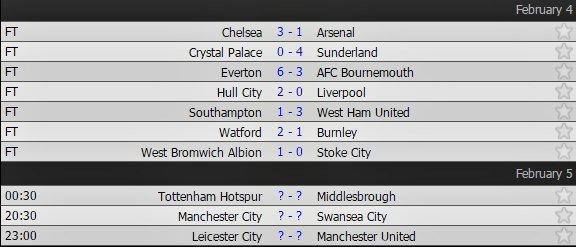 Thua đau Hull, Liverpool nguy cơ văng khỏi top 4