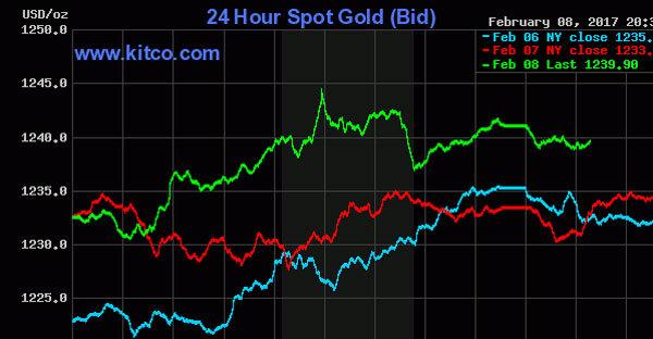 Giá vàng hôm nay 9/2: Tăng dữ dội, đổ dồn mua phòng rủi ro