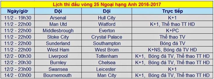 Lịch thi đấu, trực tiếp Ngoại hạng Anh vòng 25