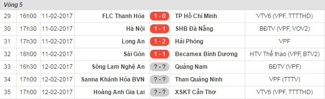 Toyota V-League, FLC Thanh Hóa, đội bóng của Công Vinh, Công Vinh, công Phượng, CLB TP.HCM