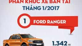 """Thị trường ôtô tháng 1/2017: Cuộc """"cách mạng"""" ở phân khúc bán tải"""