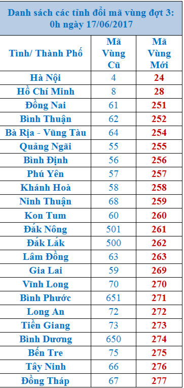Danh sách mã vùng điện thoại mới các tỉnh thành