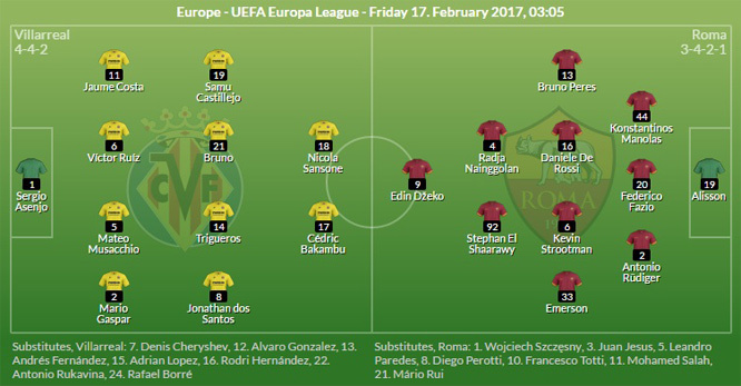 Villarreal, AS Roma, Europa league