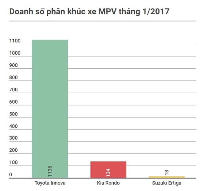 Những ôtô không đối thủ trong phân khúc tại Việt Nam