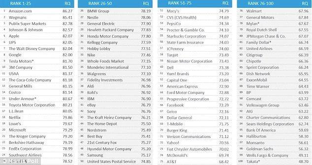 Samsung tụt bậc kỷ lục về danh tiếng ở Mỹ vì Note 7