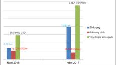 Ô tô du lịch nhập khẩu tăng hơn 180%