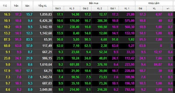 chứng khoán, VN-Index, sóng chứng khoán, cổ phiếu lớn, cổ phiếu lởm