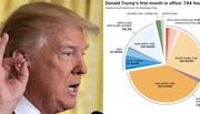 Một tháng Trump ở Nhà Trắng qua những con số