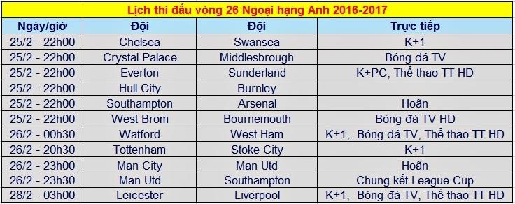 Lịch thi đấu, trực tiếp Ngoại hạng Anh vòng 26