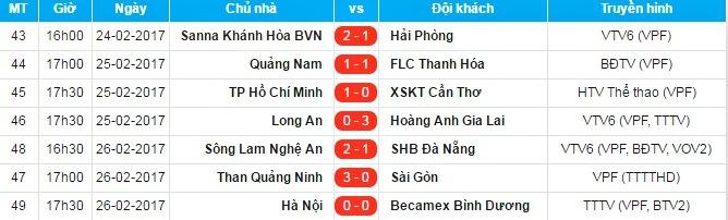 V-League, Hà Nội FC, Than Quảng Ninh, SHB Đà Nẵng, SLNA, Sài Gòn FC, Bình Dương