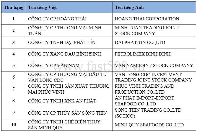 xếp hạng, doanh nghiệp, Việt Nam, năm 2017