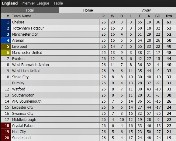 Vardy lập cú đúp, Leicester vùi dập Liverpool