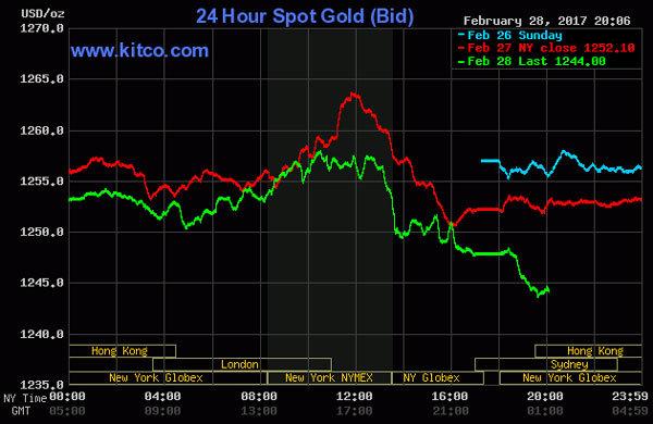 Giá vàng hôm nay 1/3: Lên đỉnh, rập rình tăng vọt