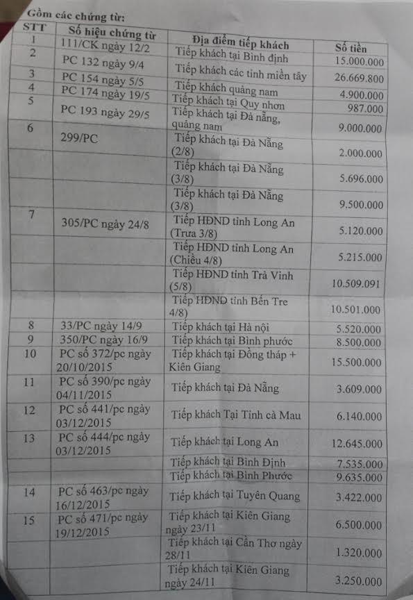 Làm rõ vụ chi tiền tỷ tiếp khách tại Văn phòng HĐND