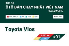Toyota Vios tiếp tục dẫn đầu top 10 ôtô bán chạy tháng 2