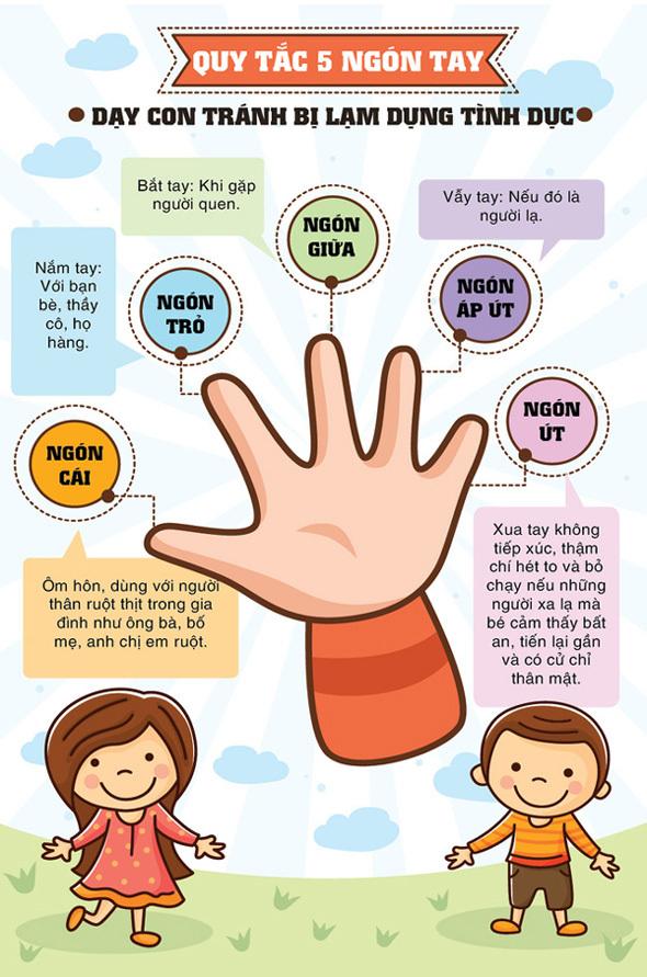 Quy tắc này sẽ giúp trẻ có thể tránh xa những đối tượng nguy hiểm và bảo vệ chính bản thân mình.