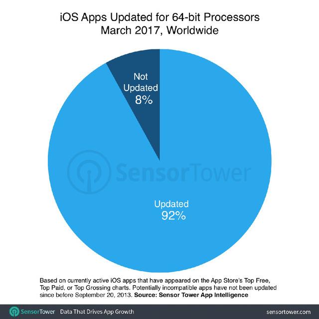 iOS 11 sẽ loại bỏ gần 200.000 ứng dụng trên App Store?