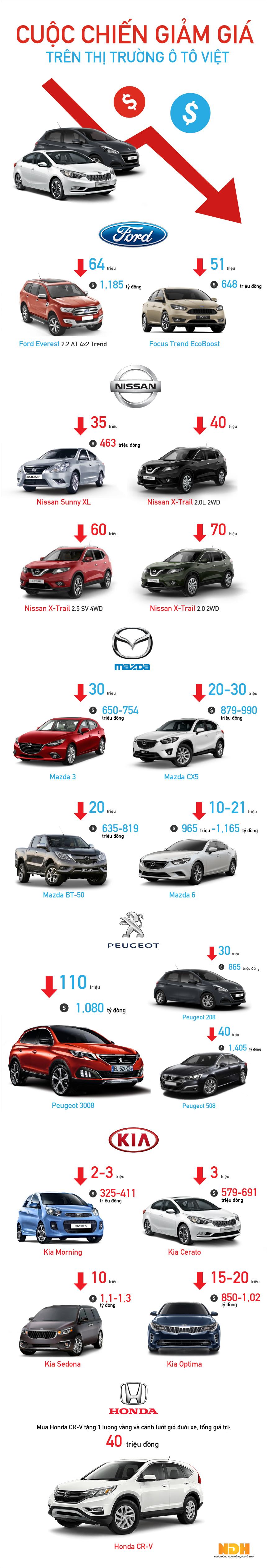 ô tô giảm, giá ô tô, nhập khẩu ô tô, ô tô Indonesia, ô tô ấn độ, thuế ô tô